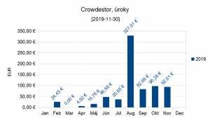 Prichodzie uroky, Crowdestor, 2019