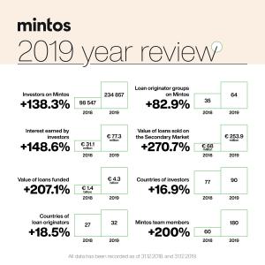 Štatistika za rok 2019
