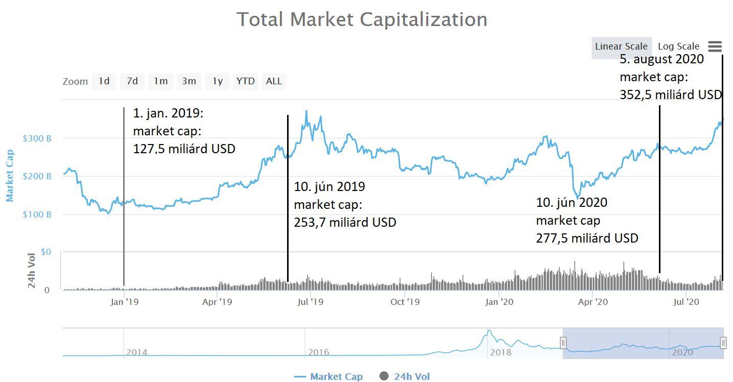 Kryptomeny, Celková hodnota trhu